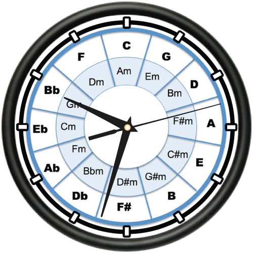 how to read circle of fifths